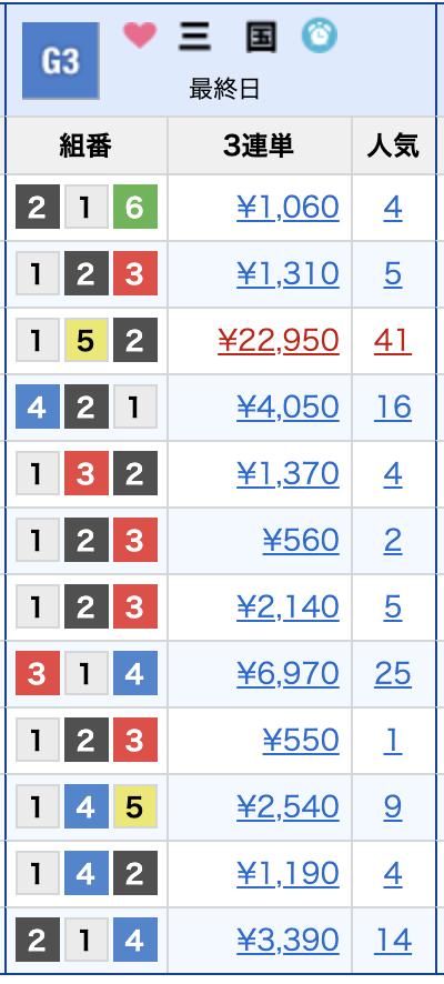 三国のレース結果