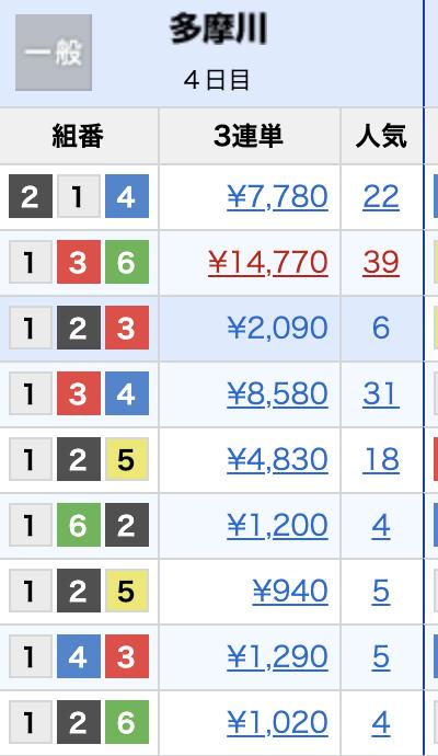 競艇のレース結果