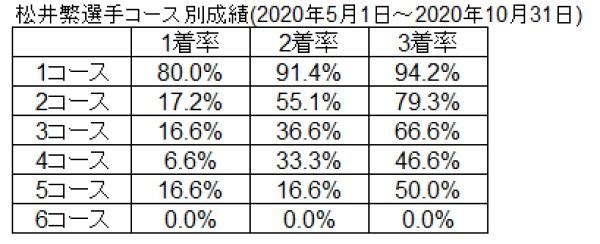 松井選手2~6コース成績